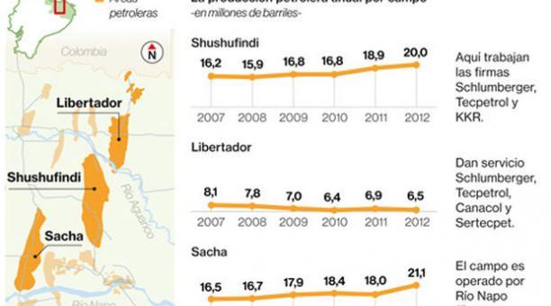 Las ofertas para 17 campos petroleros tienen más plazo